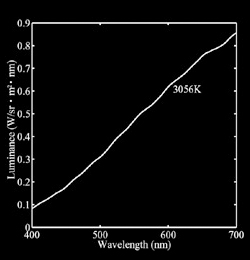 Measured illuminant and color temperature
